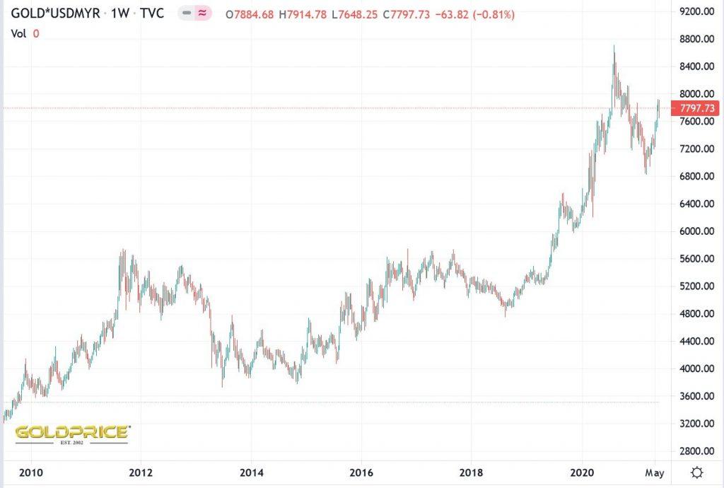 harga emas malaysia 10 tahun
