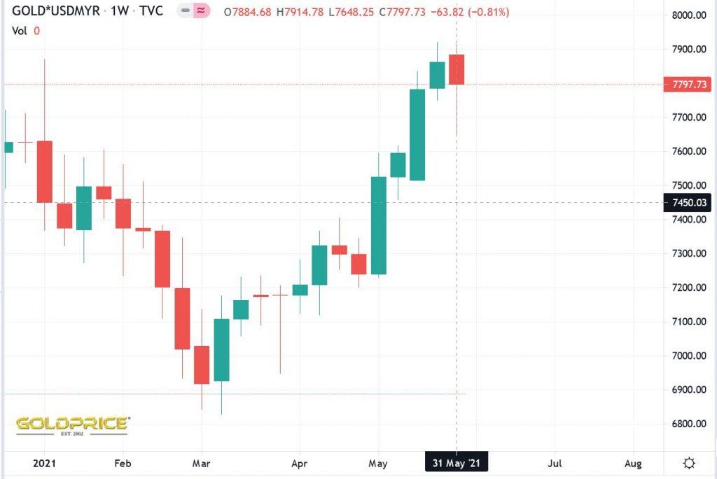 Pelaburan Emas Semasa Krisis Ekonomi